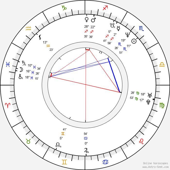 Kiersten Warren - Birth horoscope chart