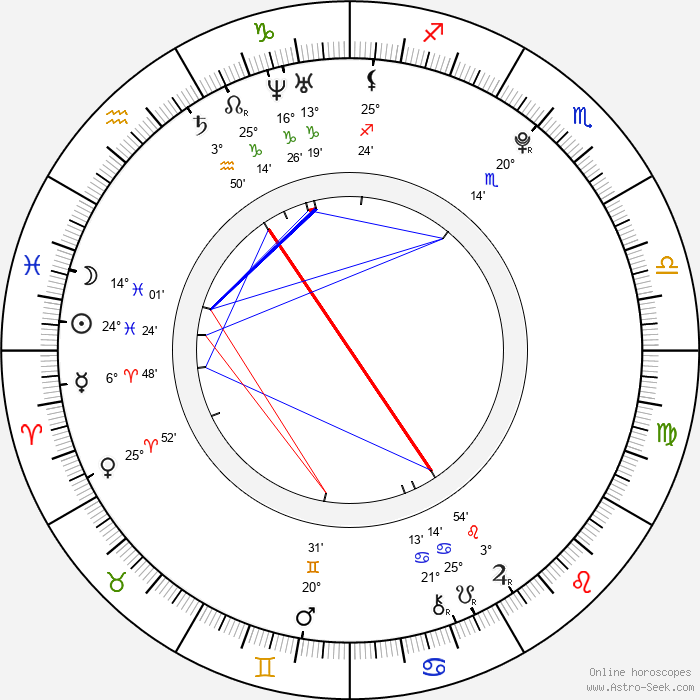 Kii Kitano - Birth horoscope chart