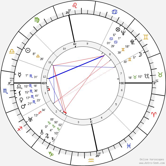 Kiki of Montparnasse - Birth horoscope chart