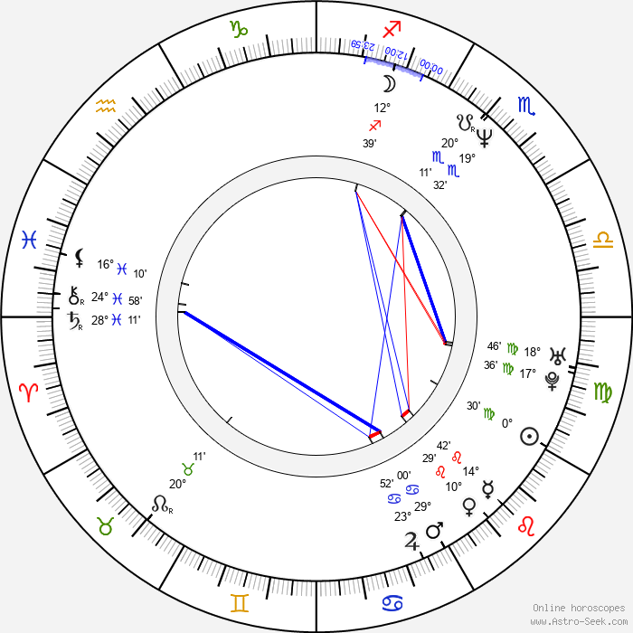 Kil-kang Ahn - Birth horoscope chart