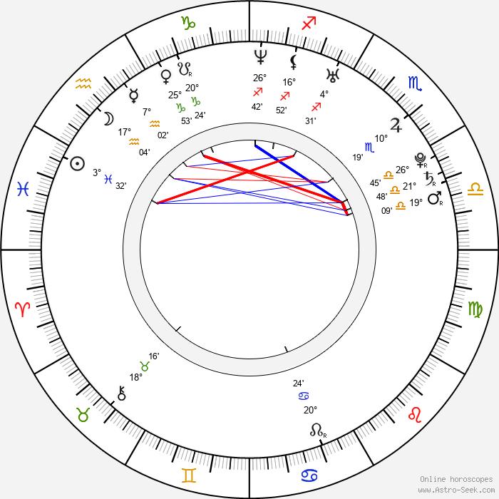 Kim Allen - Birth horoscope chart