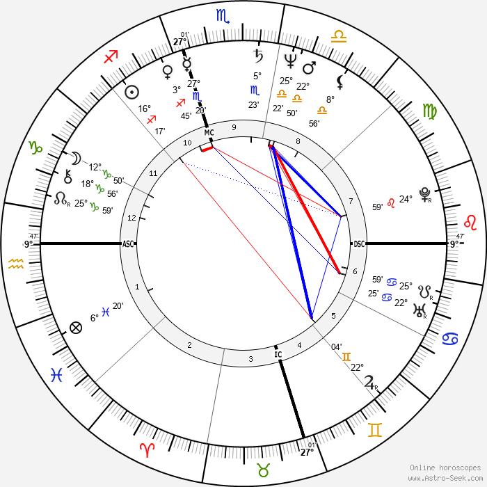 Kim Basinger - Birth horoscope chart