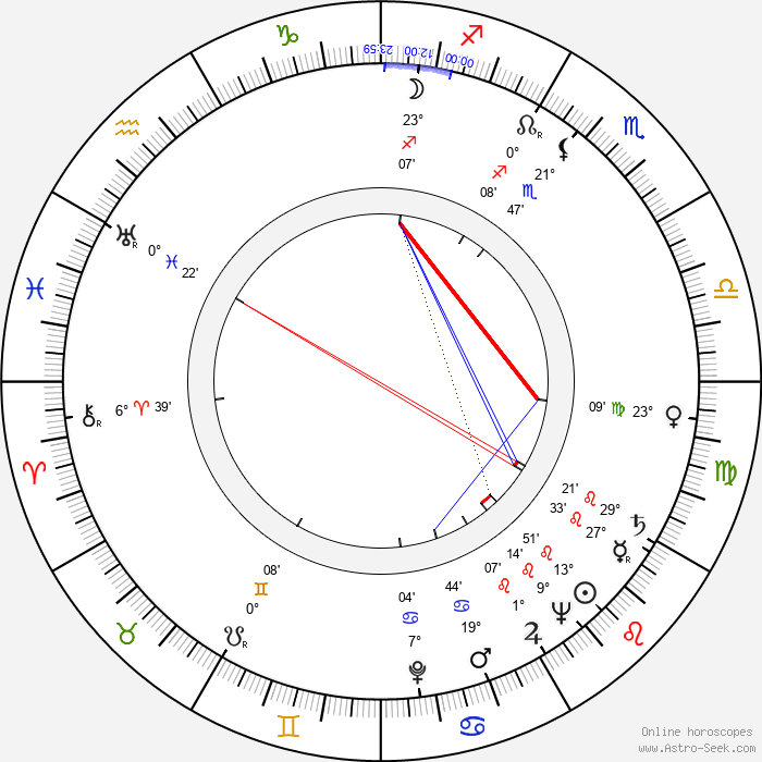 Kim Borg - Birth horoscope chart