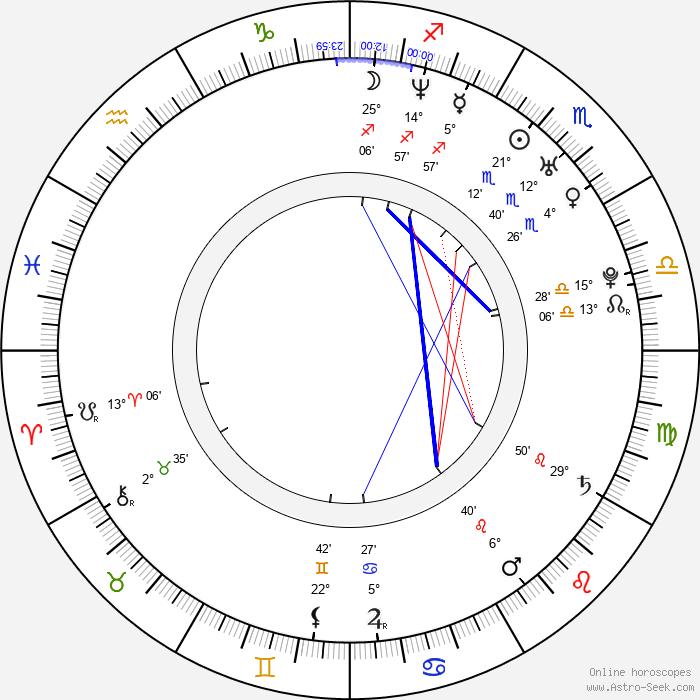 Kim Director - Birth horoscope chart