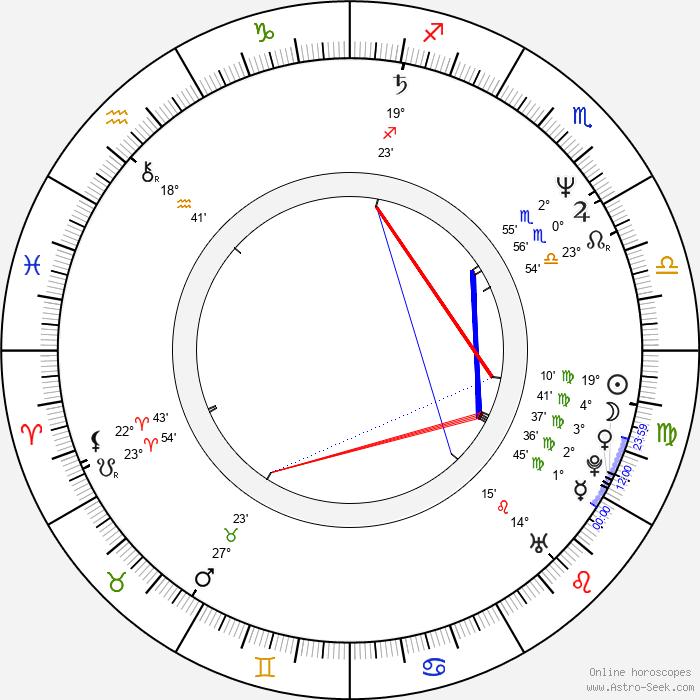 Kim Fupz Aakeson - Birth horoscope chart