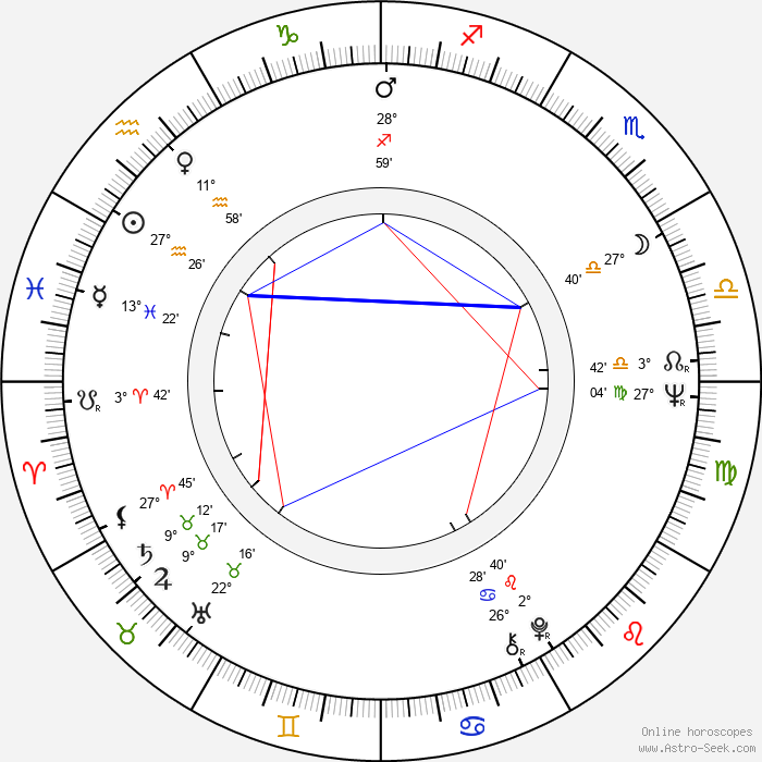 Kim Jong-il - Birth horoscope chart
