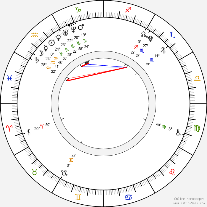 Kim Jong In - Birth horoscope chart