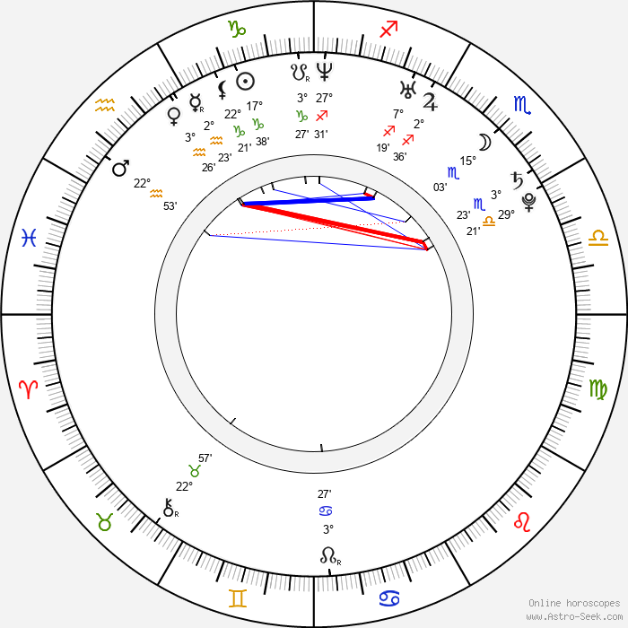 Kim Jong-Un - Birth horoscope chart