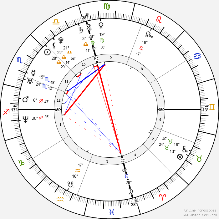 Kim Kardashian - Birth horoscope chart