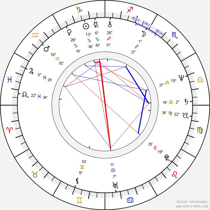 Kim Miyori - Birth horoscope chart