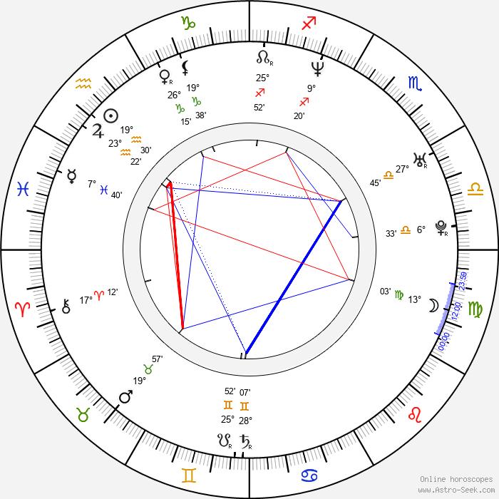 Kim Murphy - Birth horoscope chart
