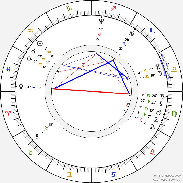 Kim Poirier - Birth horoscope chart