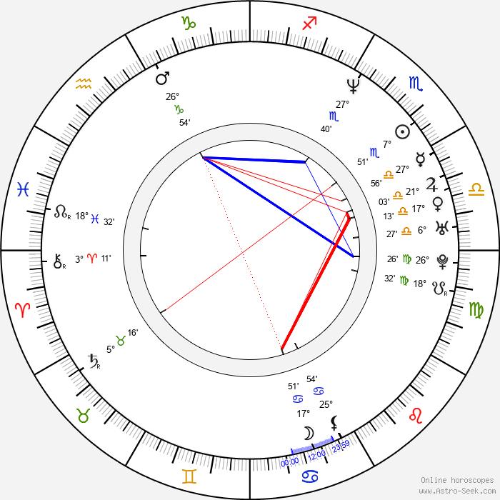 Kim Rossi Stuart - Birth horoscope chart