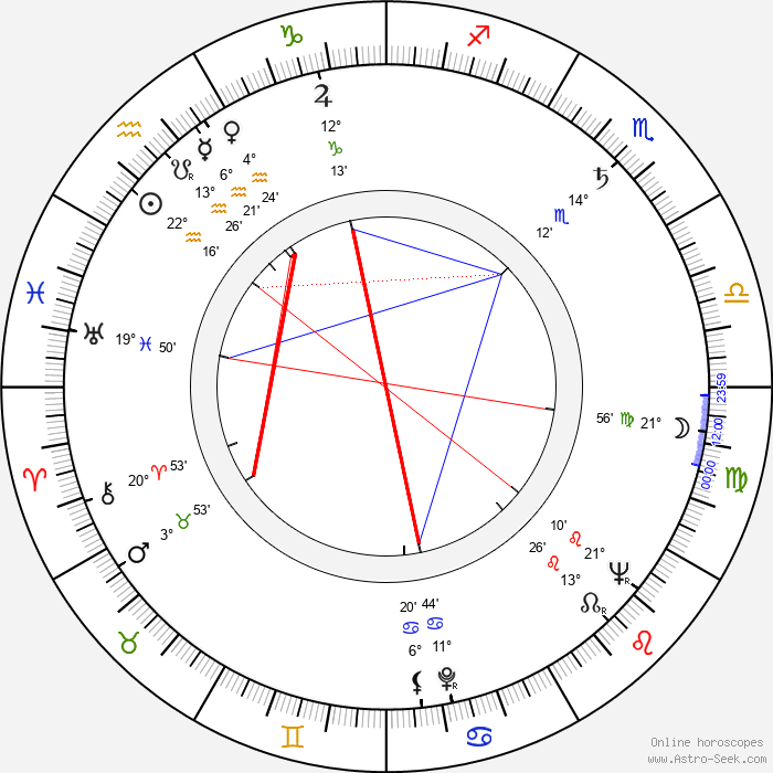 Kim Stanley - Birth horoscope chart