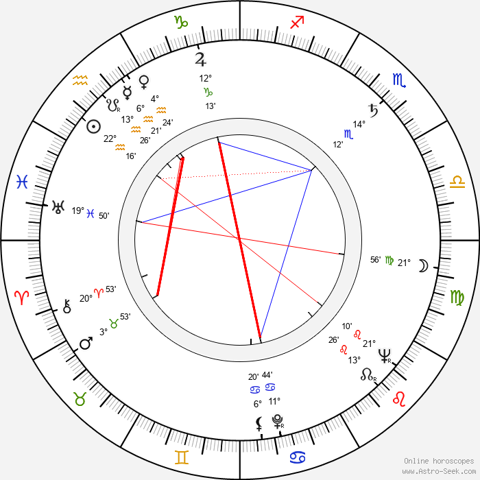 Kim Stanley - Birth horoscope chart