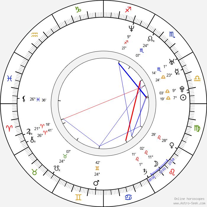 Kim Sun Ah - Birth horoscope chart