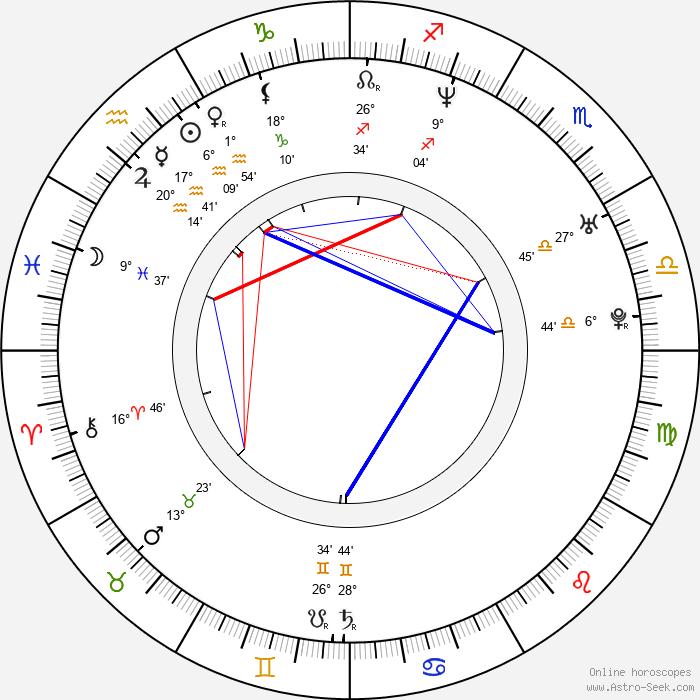 Kim van Kooten - Birth horoscope chart