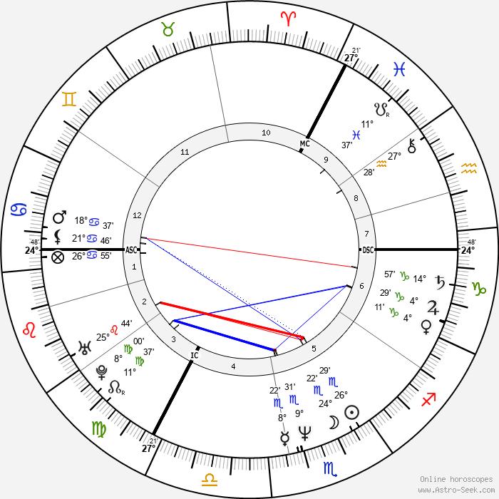 Kim Wilde - Birth horoscope chart