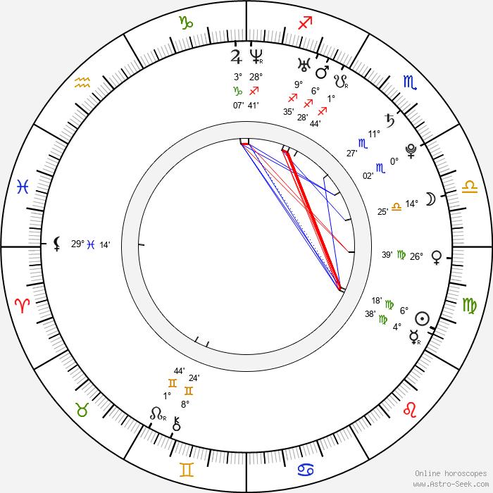 Kim Yoo-ri - Birth horoscope chart