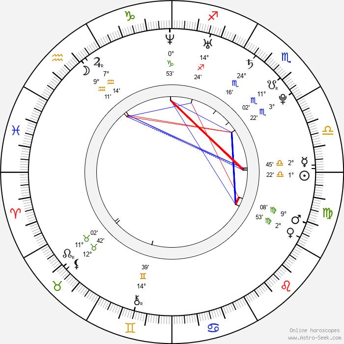 Kimberley Nixon - Birth horoscope chart