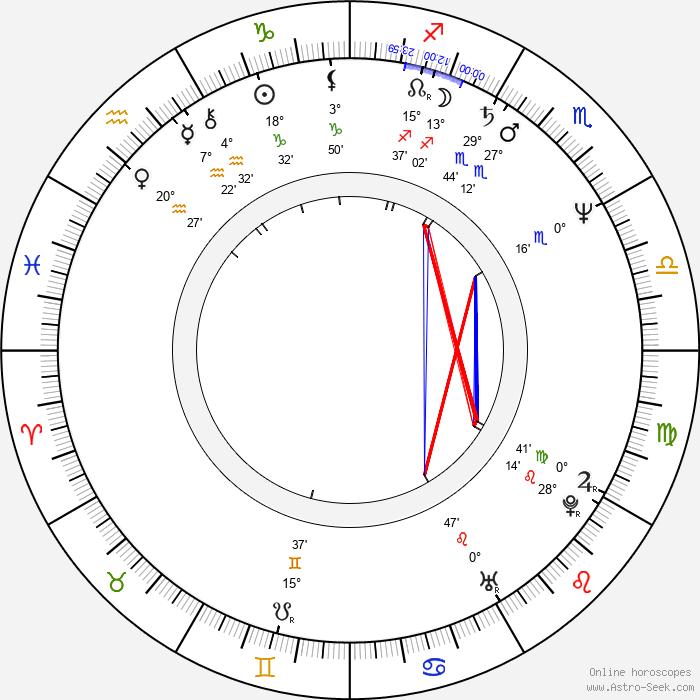 Kimberly Beck - Birth horoscope chart