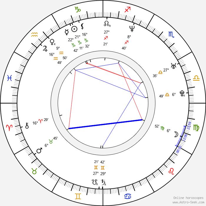 Kimberly Chambers - Birth horoscope chart