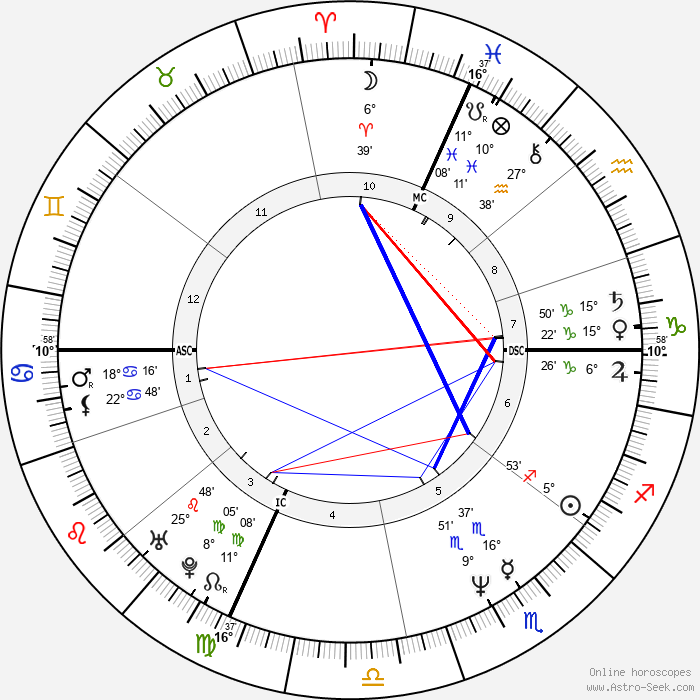 Kimberly Glasco - Birth horoscope chart