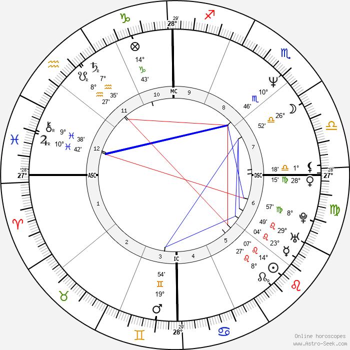 Kimberly Hefner - Birth horoscope chart