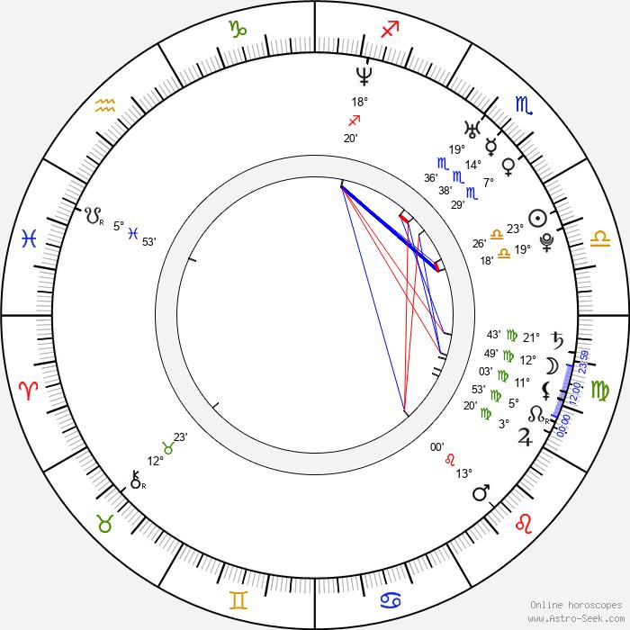 Kimi Räikkönen - Birth horoscope chart
