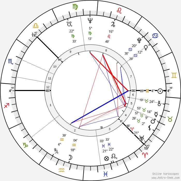 Kimmo Kaivanto - Birth horoscope chart