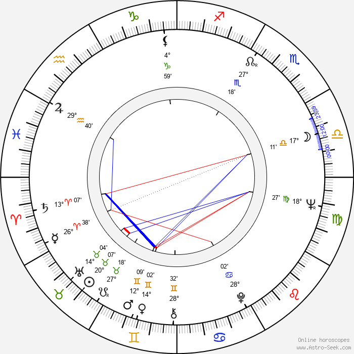 Kimmo Simula - Birth horoscope chart