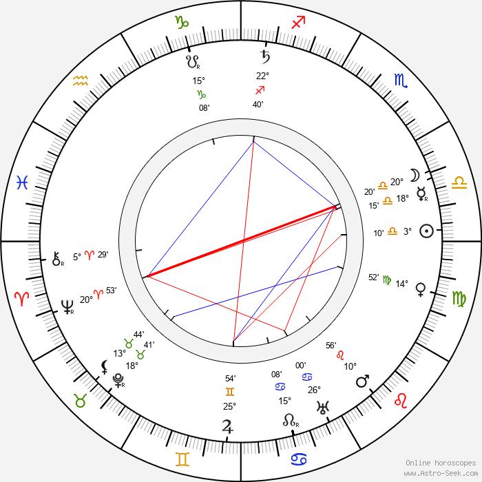 King Christian X - Birth horoscope chart