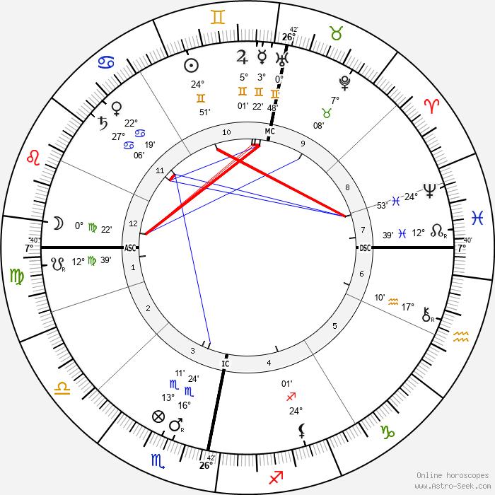 King Gustaf V - Birth horoscope chart
