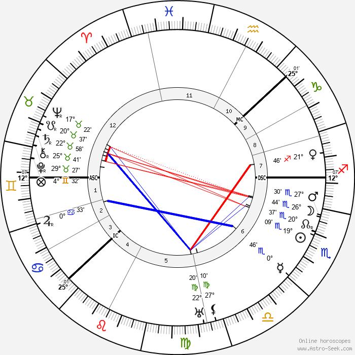 King Gustaf VI Adolf - Birth horoscope chart