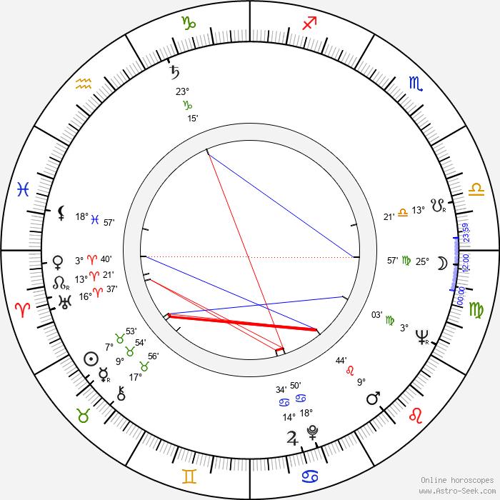 King Hu - Birth horoscope chart