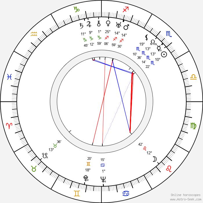 King Leopold III - Birth horoscope chart