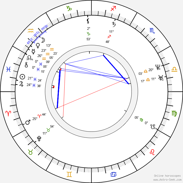 King of England Henry II - Birth horoscope chart
