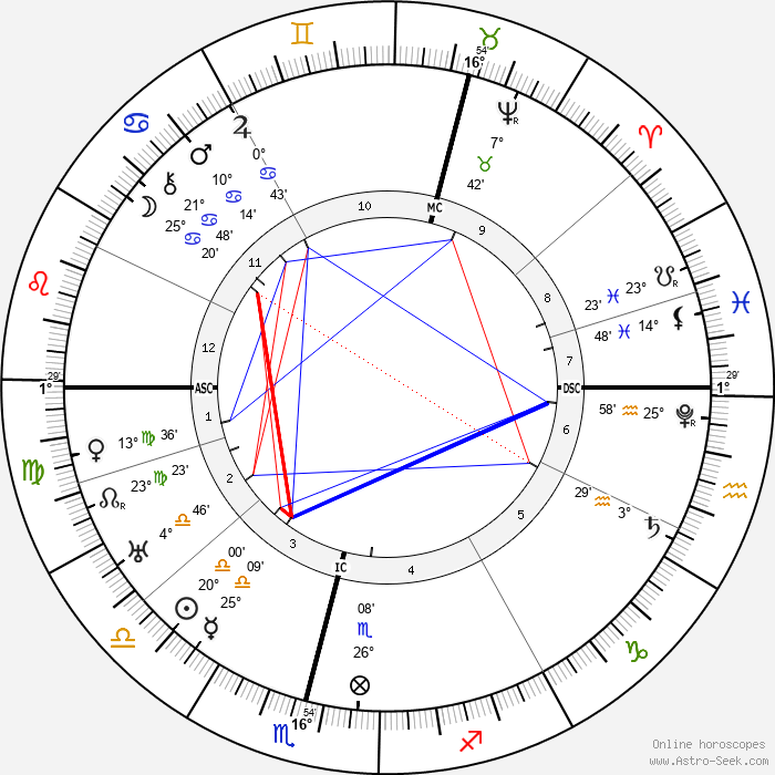 King of Sweden Charles IX - Birth horoscope chart