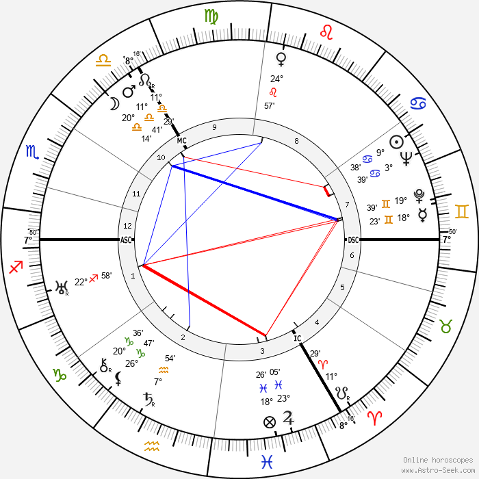 King Olav V - Birth horoscope chart