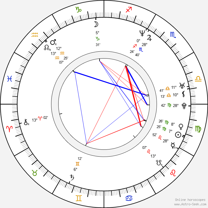 Kinga Preis - Birth horoscope chart