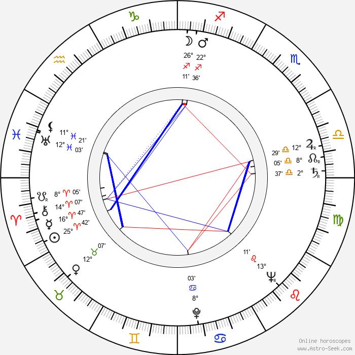 Kingsley Amis - Birth horoscope chart