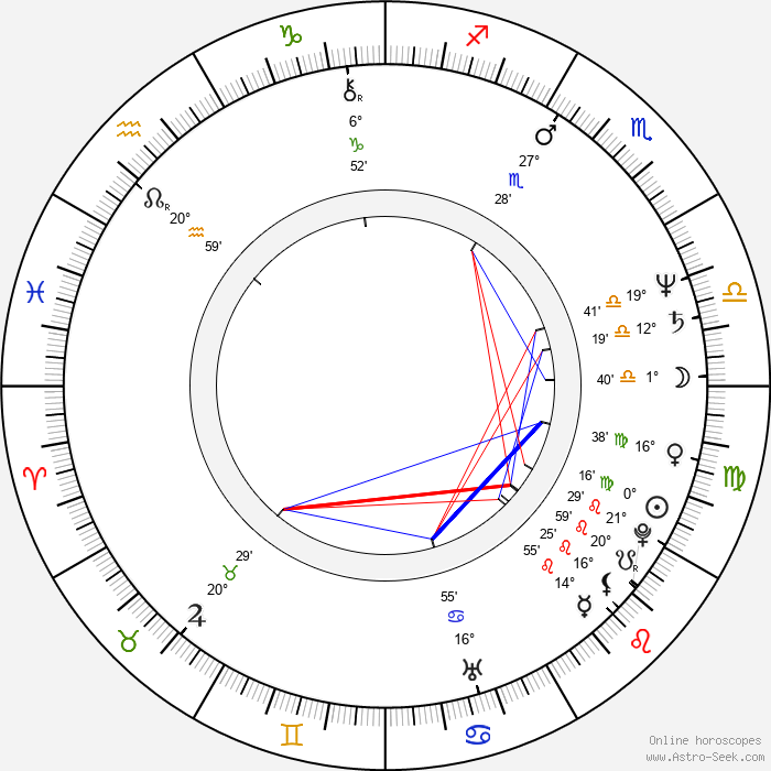 Kirby Dick - Birth horoscope chart