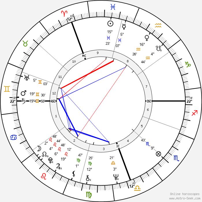 Kiri Te Kanawa - Birth horoscope chart