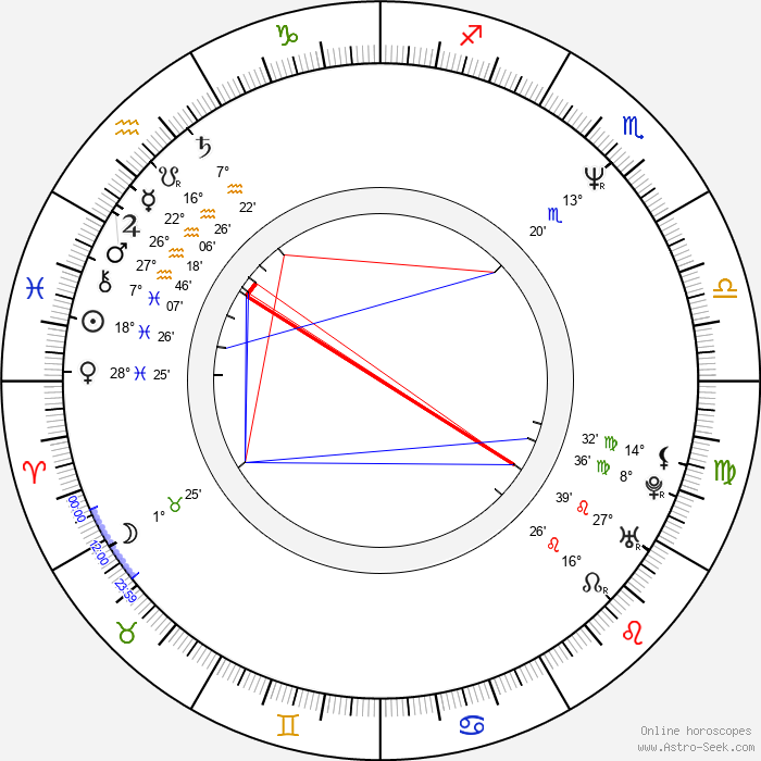 Kirk B. R. Woller - Birth horoscope chart