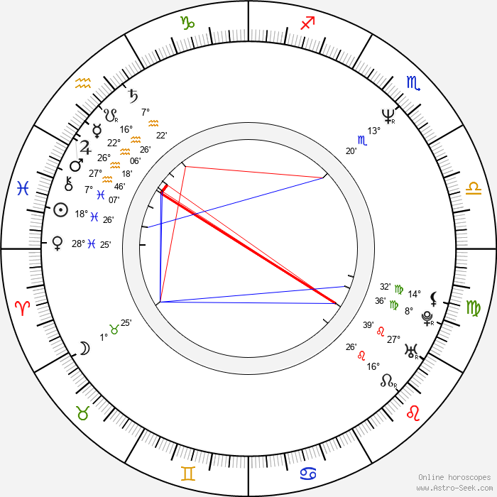 Kirk B. R. Woller - Birth horoscope chart