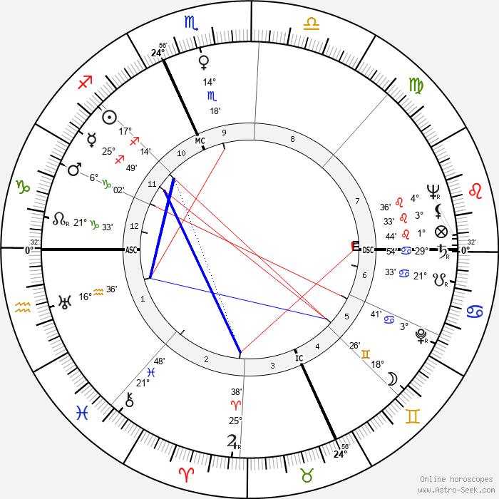 Kirk Douglas - Birth horoscope chart
