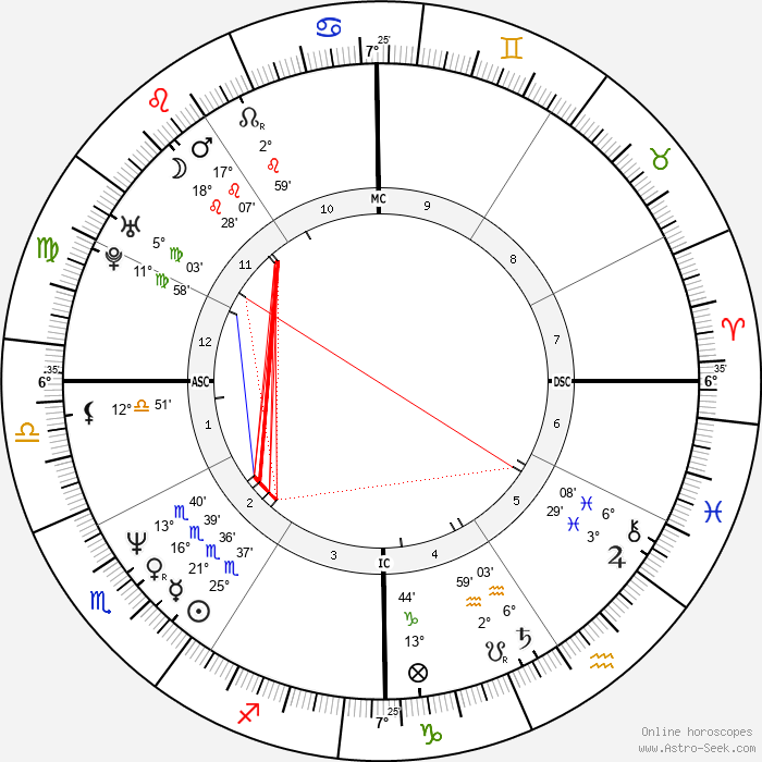 Kirk Hammett - Birth horoscope chart