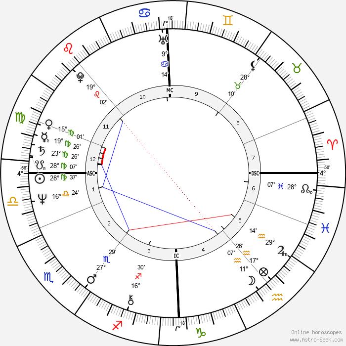 Kirka - Birth horoscope chart