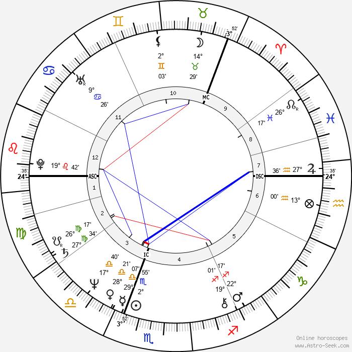 Kirsi 'Kiti' Neuvonen - Birth horoscope chart