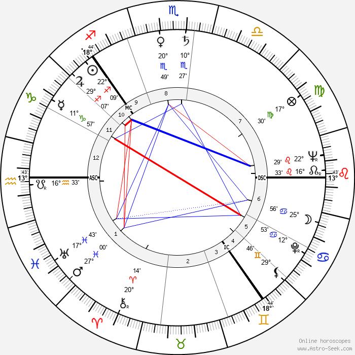 Kirsi Kunnas - Birth horoscope chart